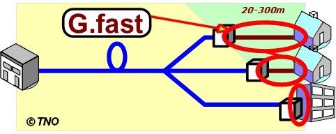 G.fast-figure